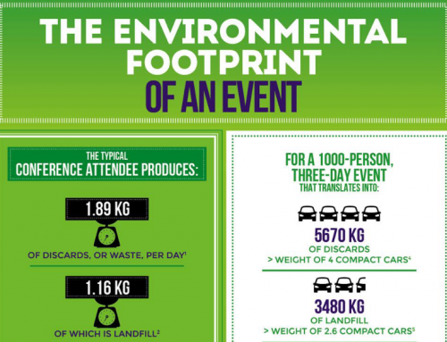 The Environmental Footprint of an Event