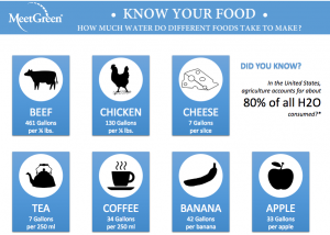 Know Your Food