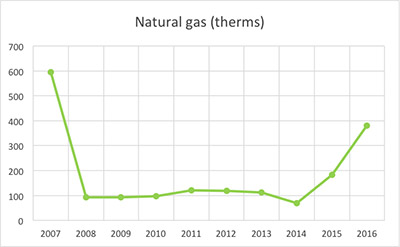 Office Natural Gas