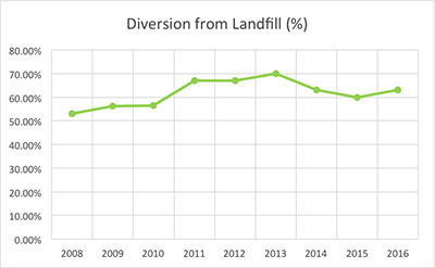 Diversion from Landfill