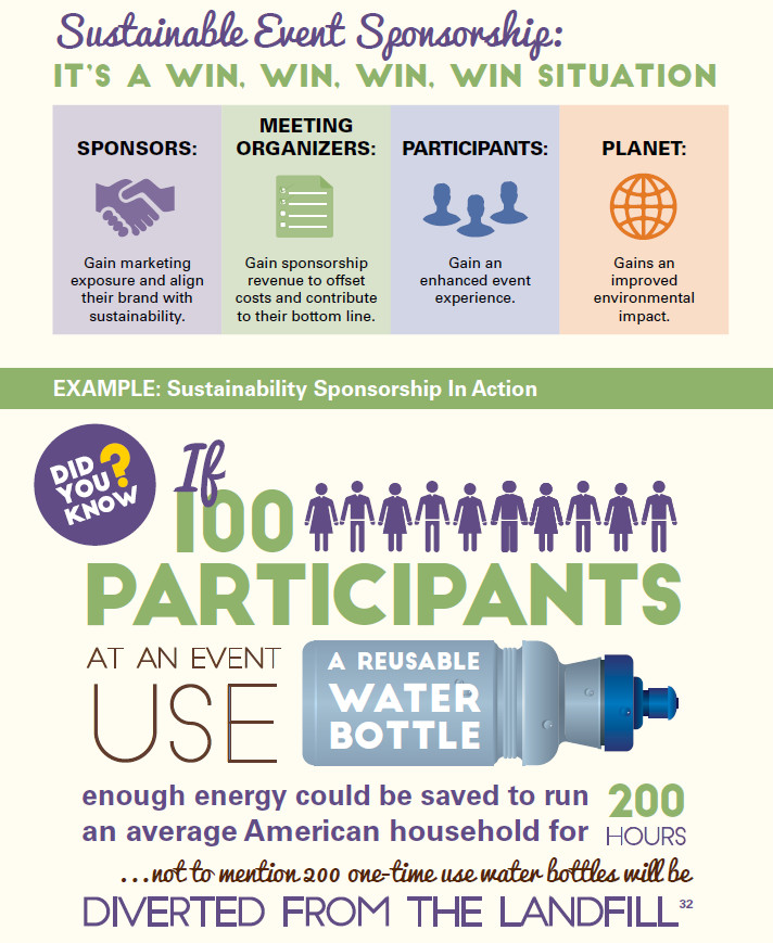 Sustainable Event Sponsorship