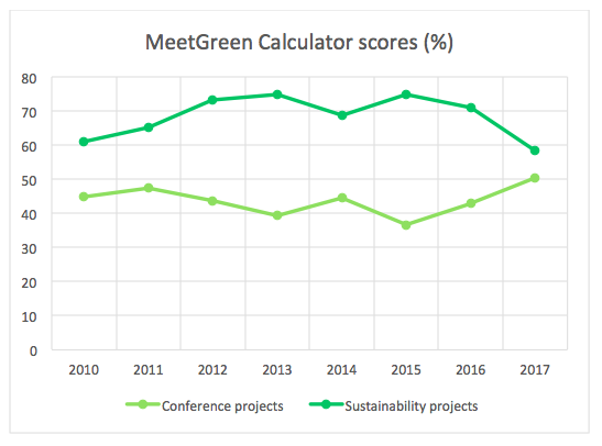 MeetGreen Calculator Scores 2017