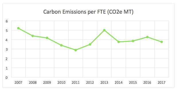 MeetGreen Carbon Emissions per FTE 2017