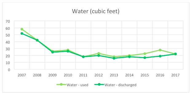 MeetGreen Office Water Use 2017