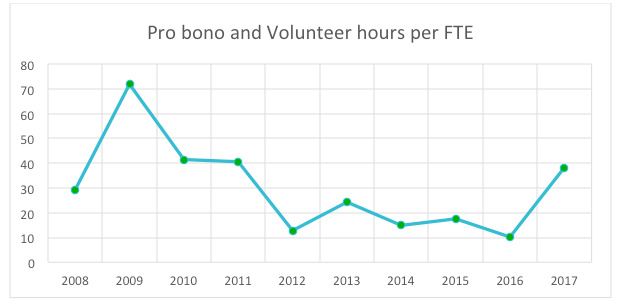 MeetGreen Pro Bono & Volunteer Hours per FTE 2017