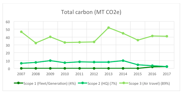 Total Carbon Emissions