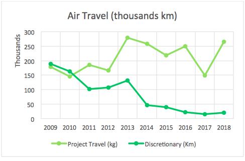 MeetGreen Air Travel 2018