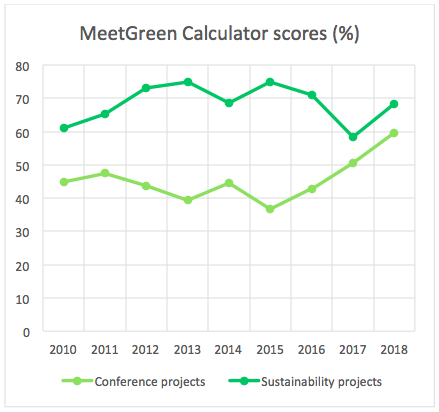 MeetGreen Calculator Scores 2018