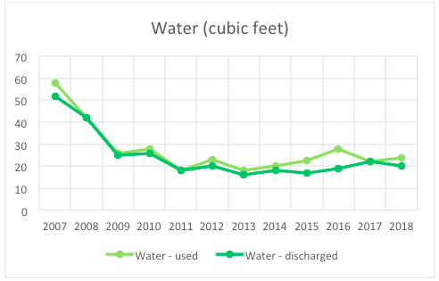 MeetGreen Office Water Use 2018