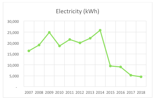 MeetGreen Office Electricity for 2018