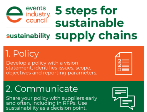 Five Steps for Sustainable Supply Chains