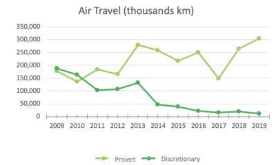 MeetGreen Air Travel 2019