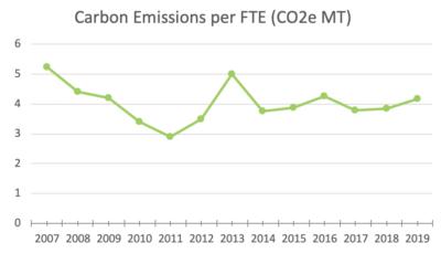 MeetGreen Carbon Emissions per FTE 2019