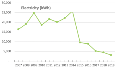 MeetGreen Office Electricity for 2019