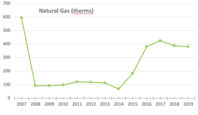 MeetGreen Office Natural Gas for 2019