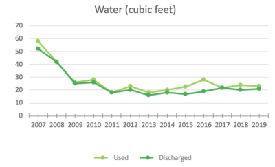 MeetGreen Office Water Use 2019