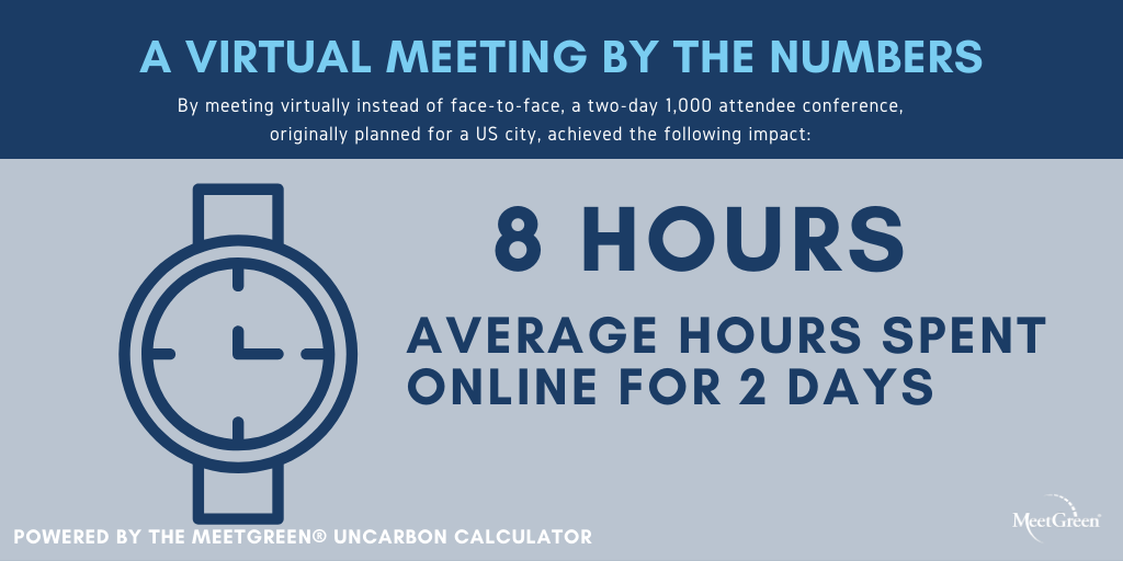 Virtual Meeting by the Numbers Online