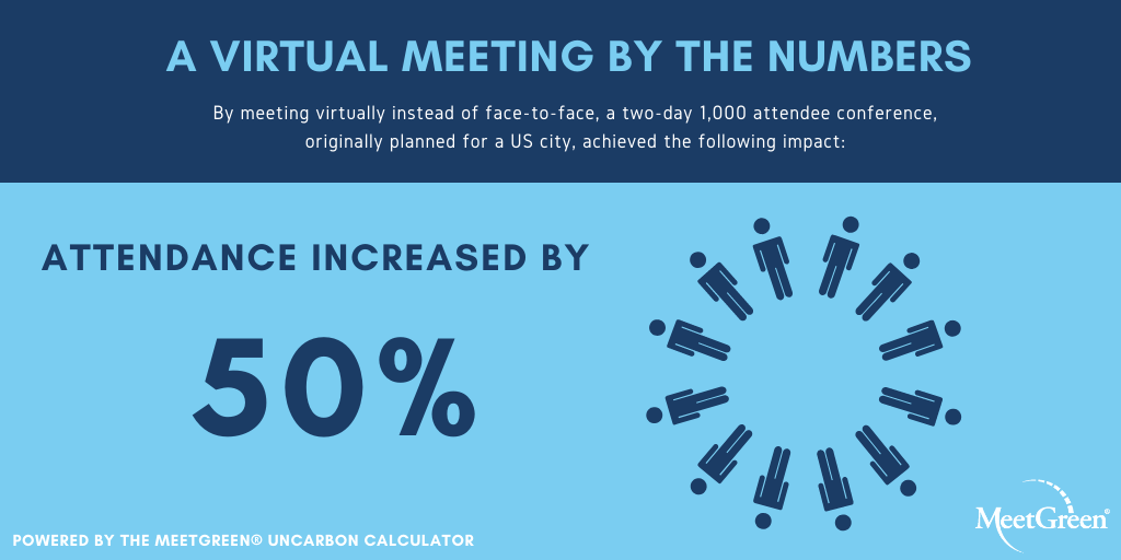 Virtual Meeting by the Numbers Attendance