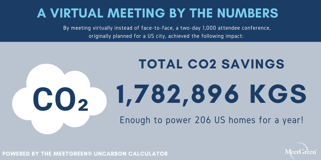 A Virtual Meeting by the Numbers