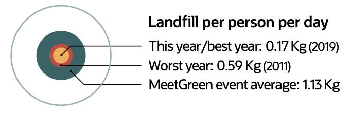 Landfill Per Person Per Day
