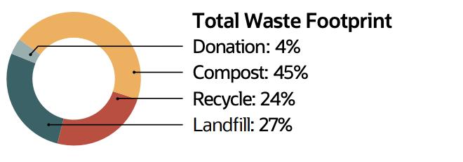 Total Waste Footprint