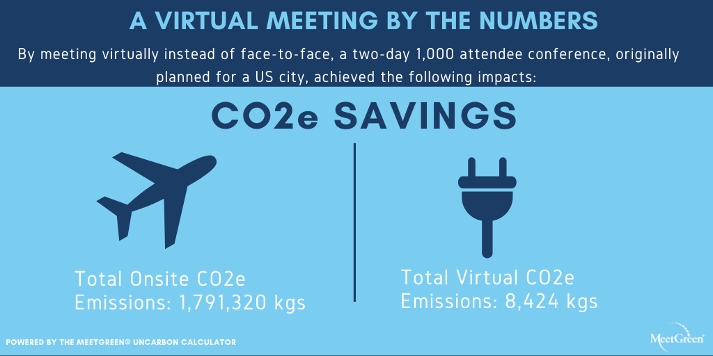 Virtual Meeting by the Numbers CO2 Savings