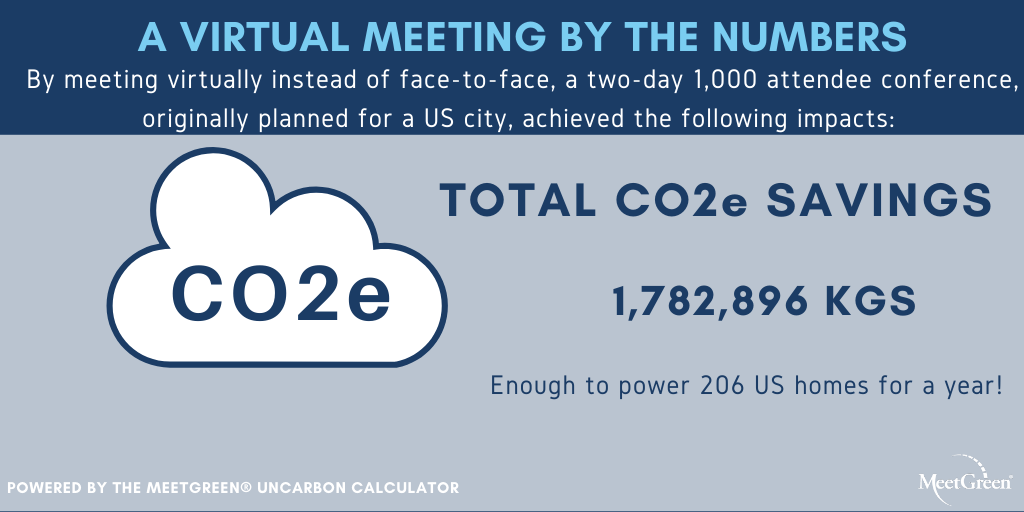 Virtual Meeting by the Numbers CO2
