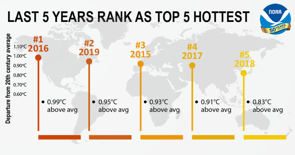 5 Warmest Years Our Climate - NOAA Source