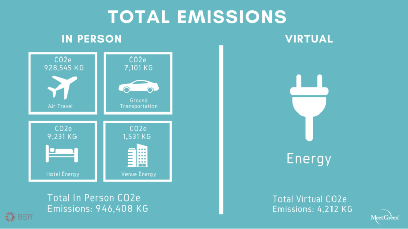 BSR Conference 2020 Total Emissions