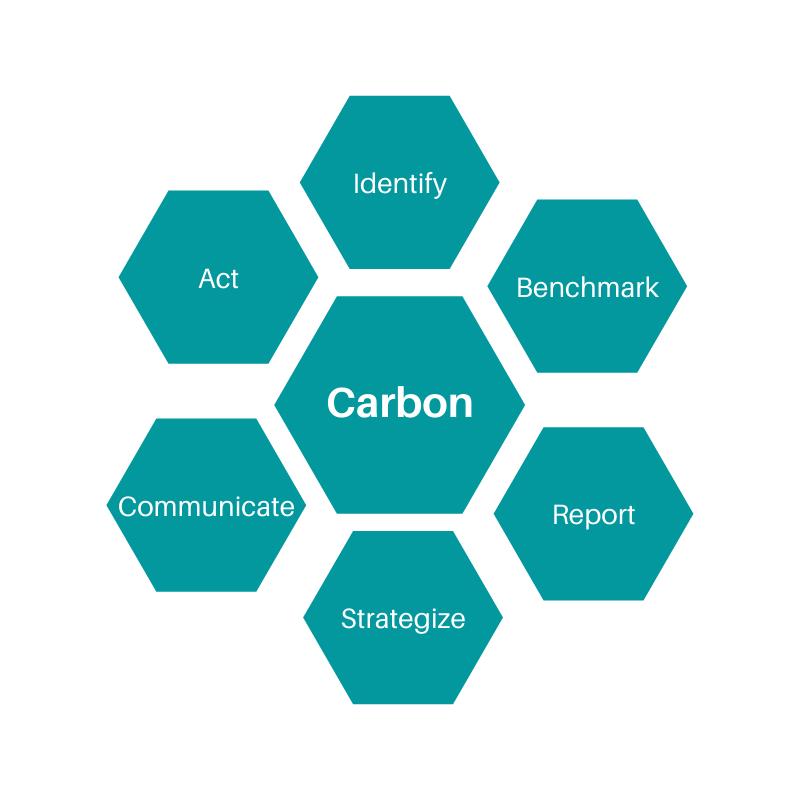 Carbon FootPrint Assessment Design