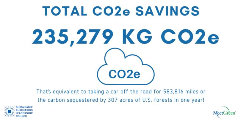 SPLC Summit 2020 Total CO2e Savings