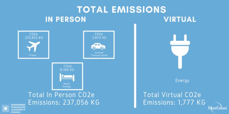 SPLC Summit 2020 - Total Emissions