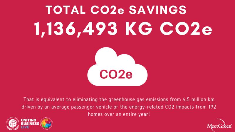 UN Global Compact Uniting Business Live 2020 Total CO2e Savings