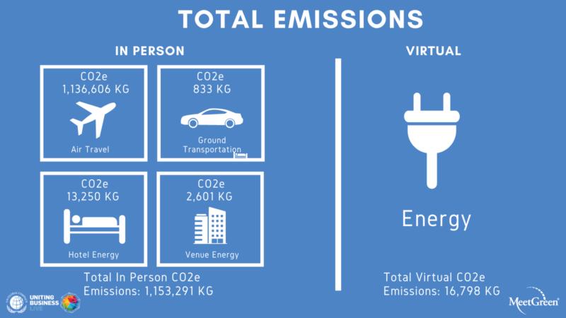 UN Global Compact Uniting Business Live 2020 Total Emissions