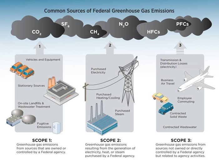 Common Sources of Greenhouse Gases Climate - Source EPA