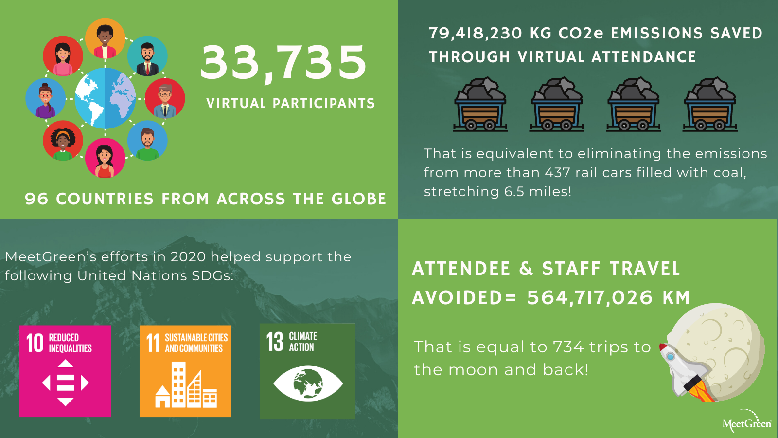 In 2020 alone, when it was impossible to safely meet in person, we measured 79,418,230 kg of CO2e saved through virtual attendance. That is equivalent to eliminating the emissions from more that 437 rail cars filled with coal, stretching 6.5 miles.