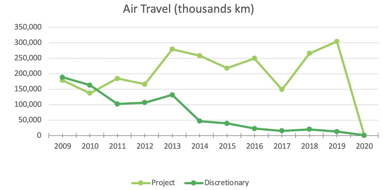 MeetGreen Air Travel 2020