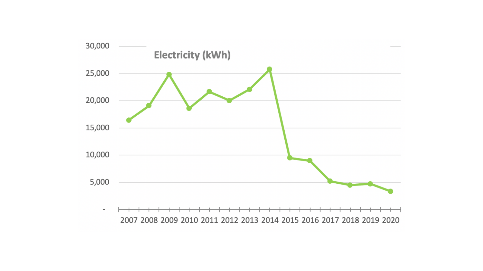 MeetGreen Office Electricity for 2020