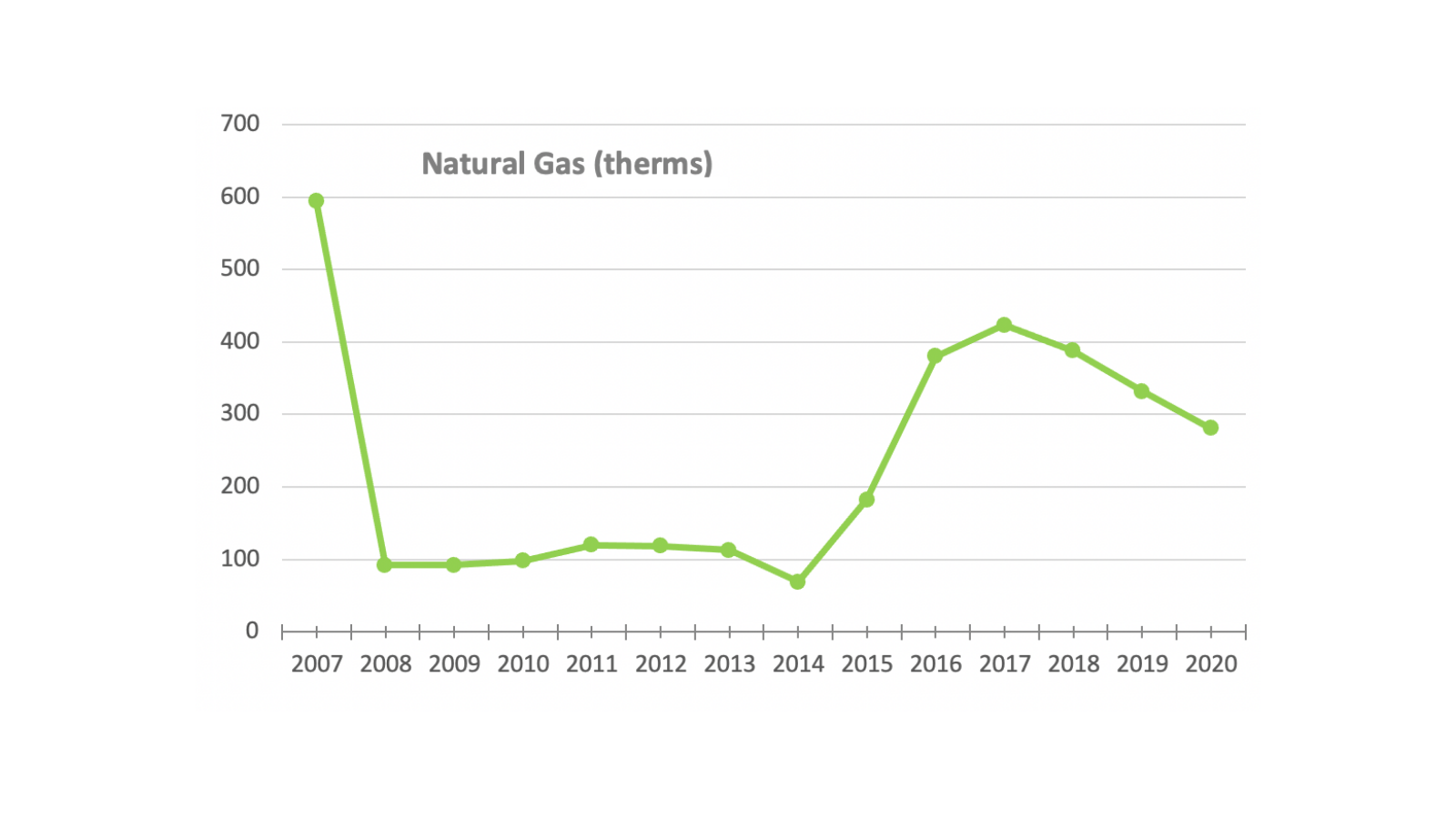 MeetGreen Office Natural Gas for 2020
